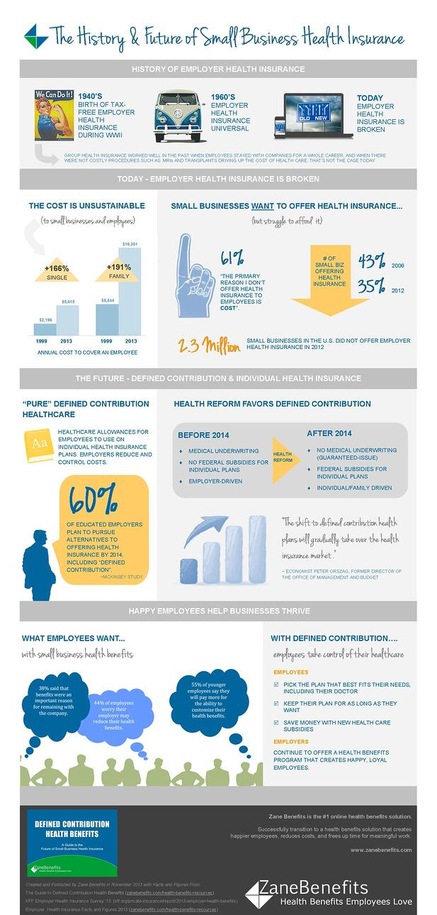 [Infographic] The History and Future of Small Business Health Insurance @ZaneBenefits